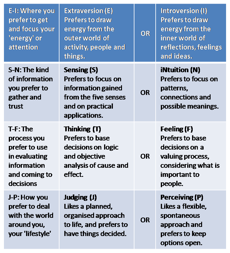 The MBTI Framework